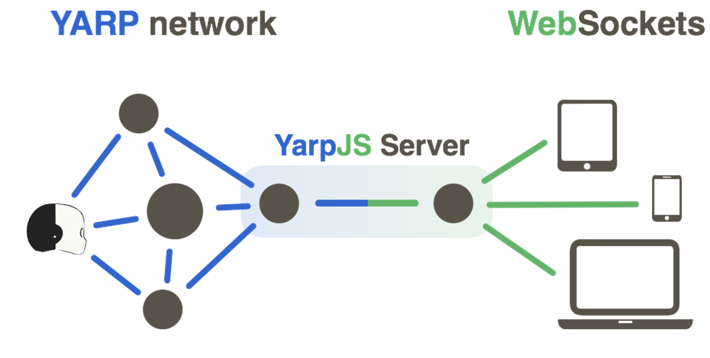 Example of Yarp js network: YARP network is connected via WebSockets with devices on which YARP has not been installed.